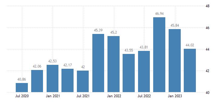 portugal employment real estate activities eurostat data