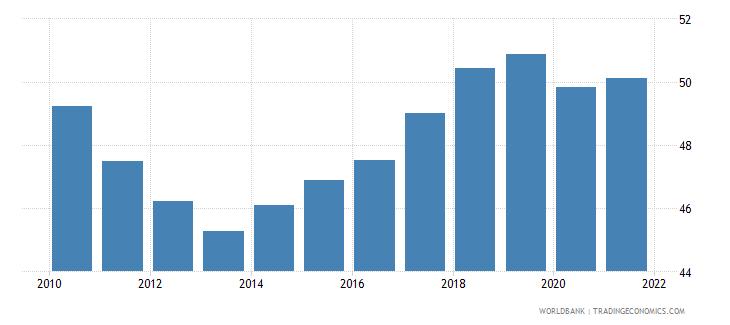 portugal employment to population ratio 15 female percent national estimate wb data