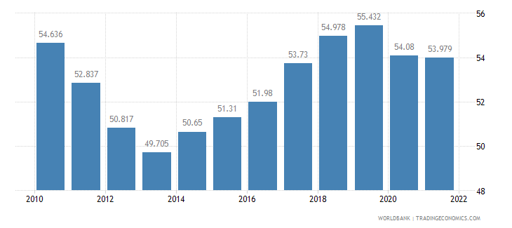 portugal employment to population ratio 15 plus  total percent wb data