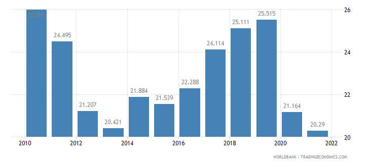 portugal employment to population ratio ages 15 24 female percent wb data
