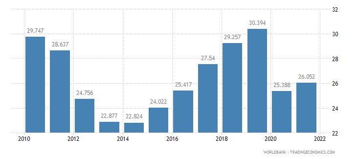 portugal employment to population ratio ages 15 24 male percent wb data