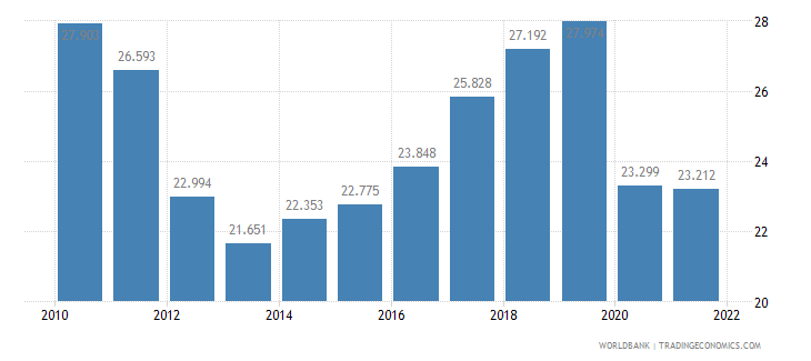 portugal employment to population ratio ages 15 24 total percent wb data