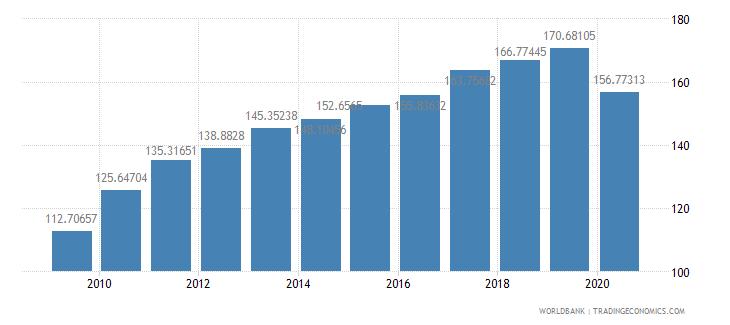 portugal export volume index 2000  100 wb data