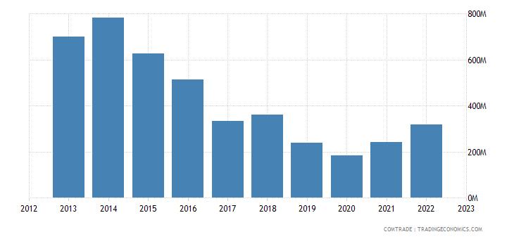 portugal exports algeria