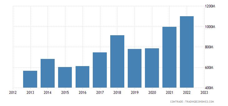 portugal exports aluminum