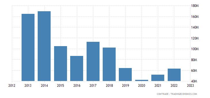 portugal exports angola plastics