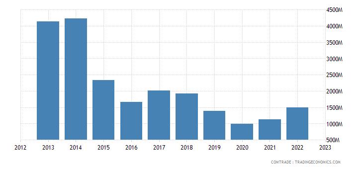 portugal exports angola