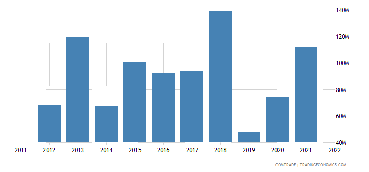 portugal exports argentina