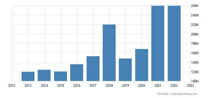 portugal exports australia