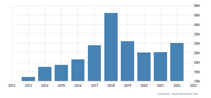 portugal exports austria aluminum