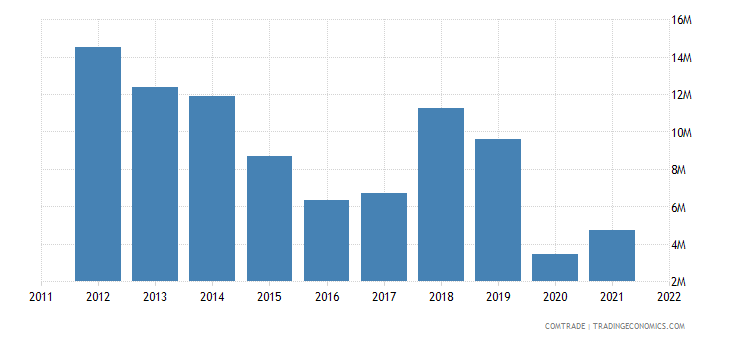 portugal exports austria articles iron steel
