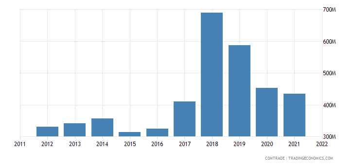 portugal exports austria