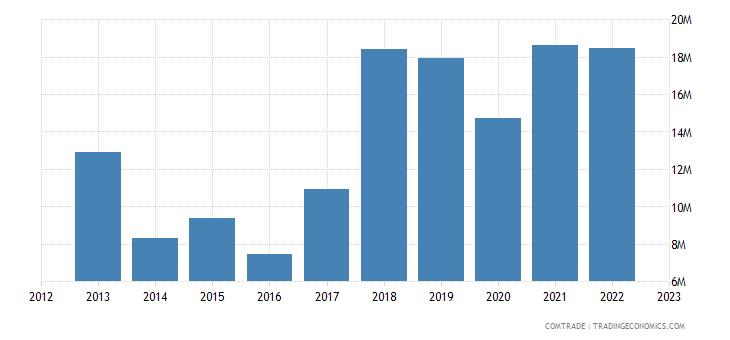 portugal exports bangladesh