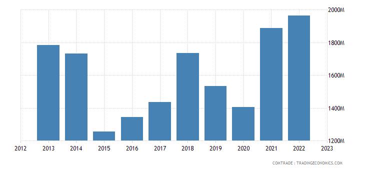 portugal exports belgium