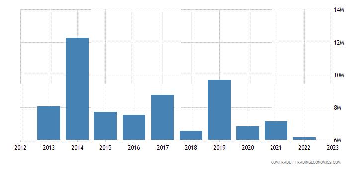 portugal exports bolivia