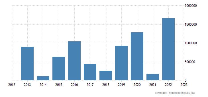 portugal exports botswana