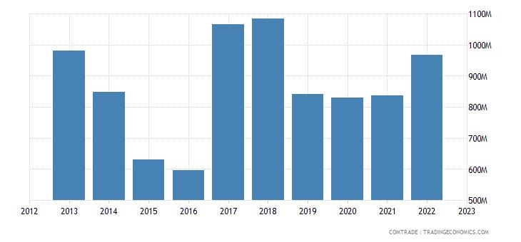 portugal exports brazil
