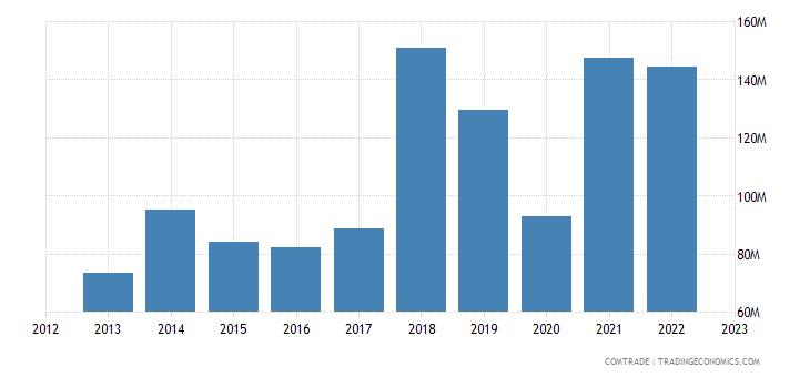 portugal exports bulgaria