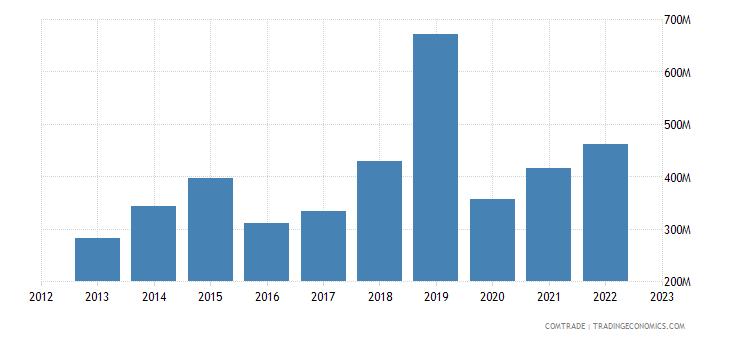portugal exports canada