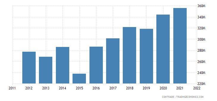 portugal exports cape verde