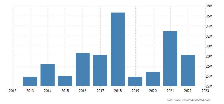portugal exports china cork articles cork