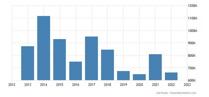 portugal exports china