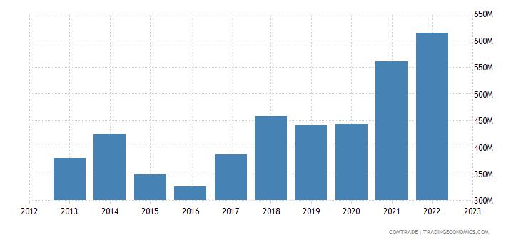 portugal exports czech republic