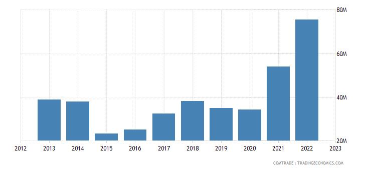 portugal exports estonia