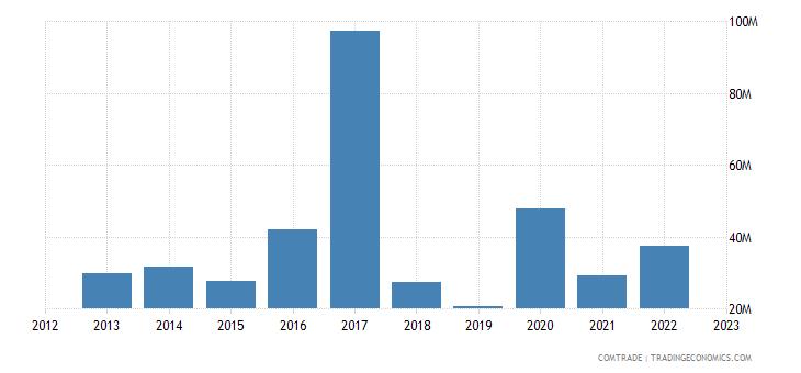 portugal exports ghana