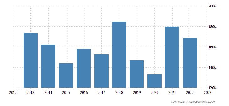 portugal exports hong kong
