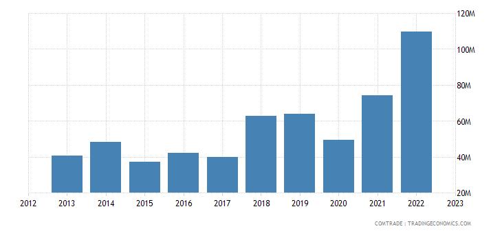 portugal exports ireland iron steel