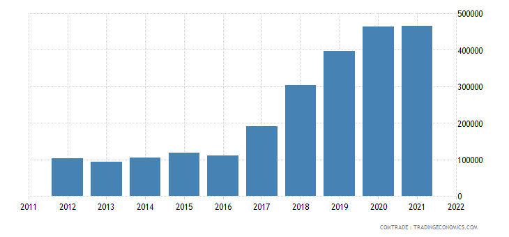 portugal exports ireland sanitary ware parts iron steel