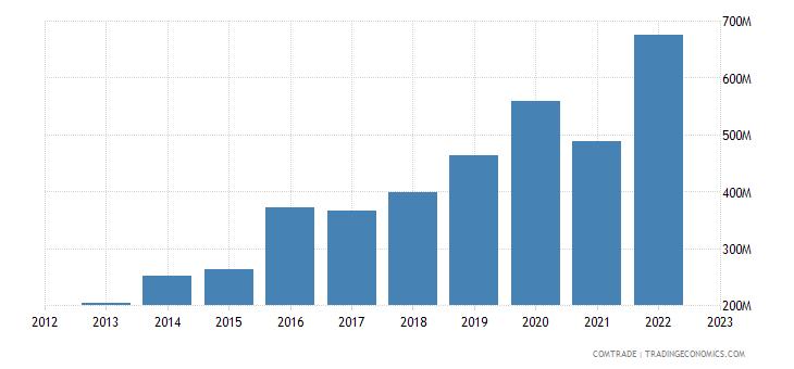 portugal exports ireland