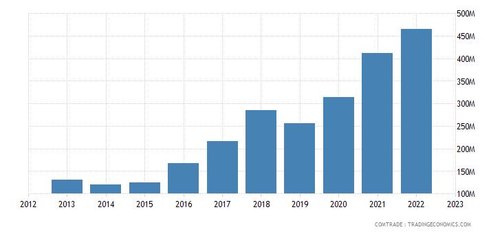 portugal exports israel
