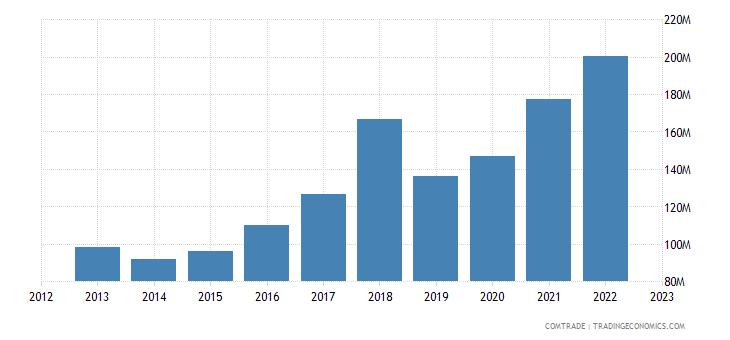 portugal exports italy plastics