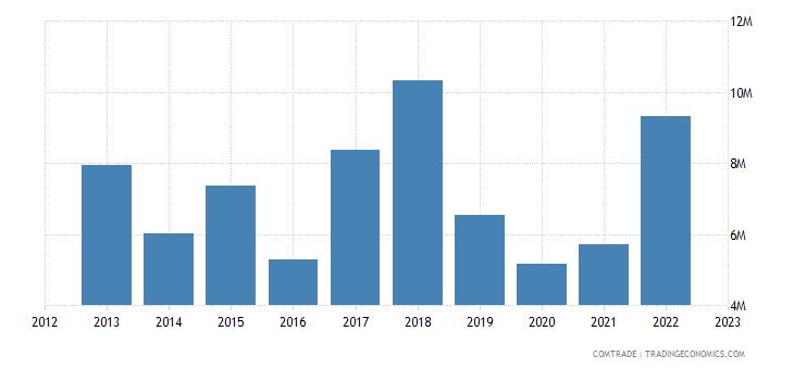 portugal exports kazakhstan