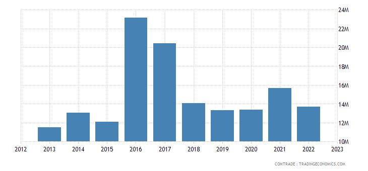 portugal exports kenya
