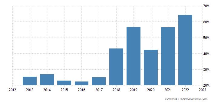 portugal exports latvia