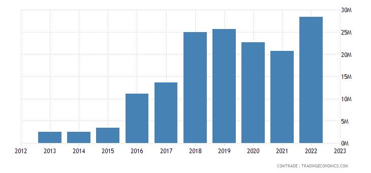 portugal exports macedonia