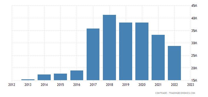 portugal exports malaysia