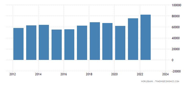 portugal exports merchandise customs current us$ millions wb data