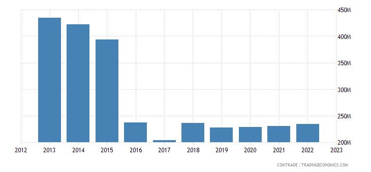 portugal exports mozambique