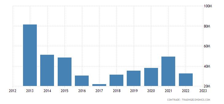 portugal exports nigeria