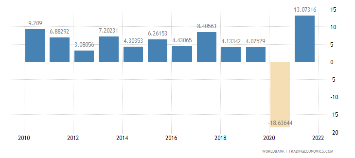 portugal exports of goods and services annual percent growth wb data