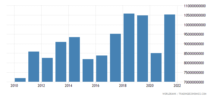 portugal exports of goods and services bop us dollar wb data