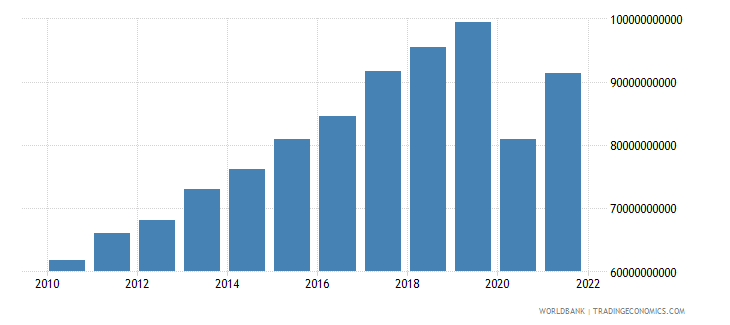 portugal exports of goods and services constant 2000 us dollar wb data
