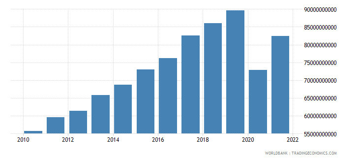 portugal exports of goods and services constant lcu wb data
