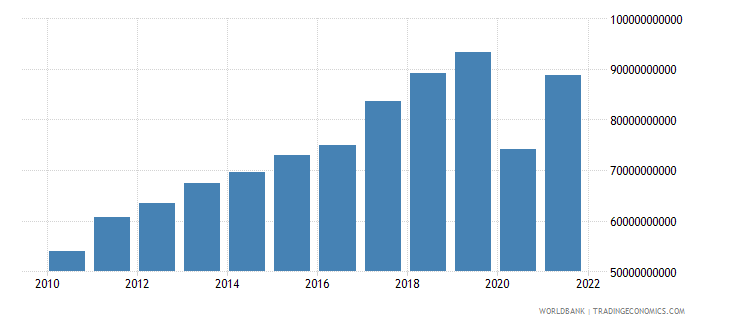 portugal exports of goods and services current lcu wb data