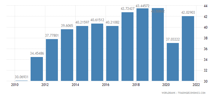 portugal exports of goods and services percent of gdp wb data