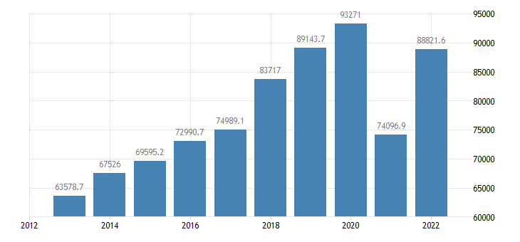 portugal exports of goods services eurostat data